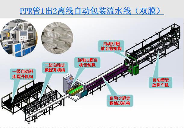 PPR管材离线自动包装流水线(图2)